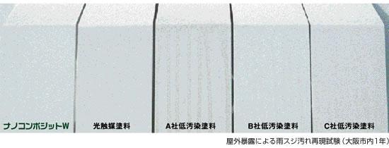 ナノコンポジット 特徴1 耐汚染性